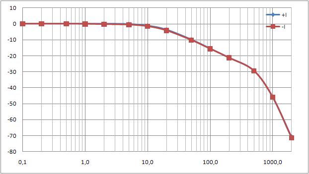 Detector Board